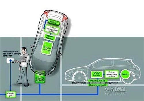 后年量产 沃尔沃C30电动车尝试感应充电 汽车之家