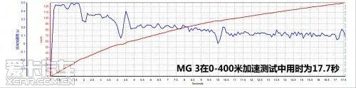 MG 3;1.5L;手动