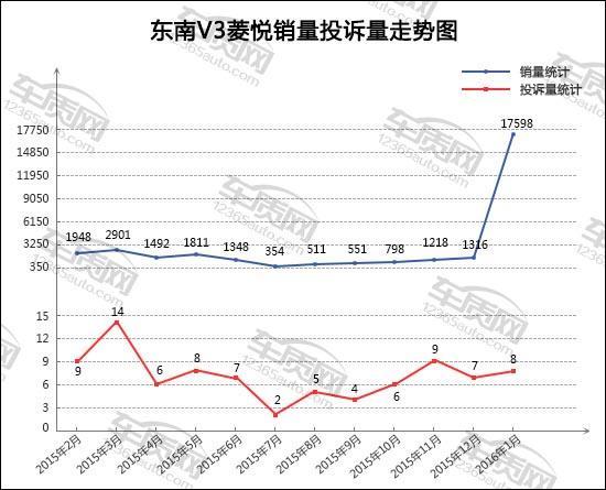 2016年1月TOP30轿车销量投诉量对应点评 - 东北大汉 - 东北大汉的博客