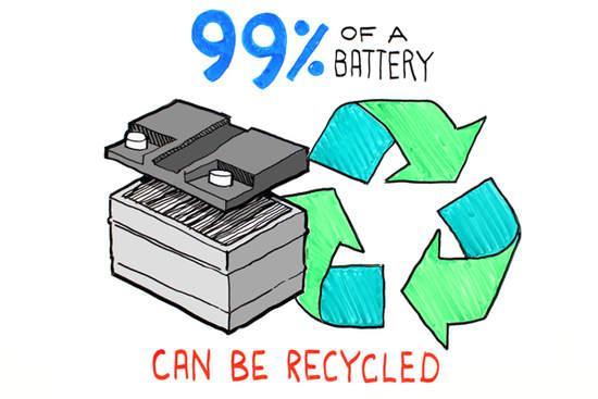 动力电池回收蕴藏商机