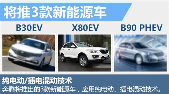 一汽奔腾将推出多款新车 SUV车型超半数高清图片