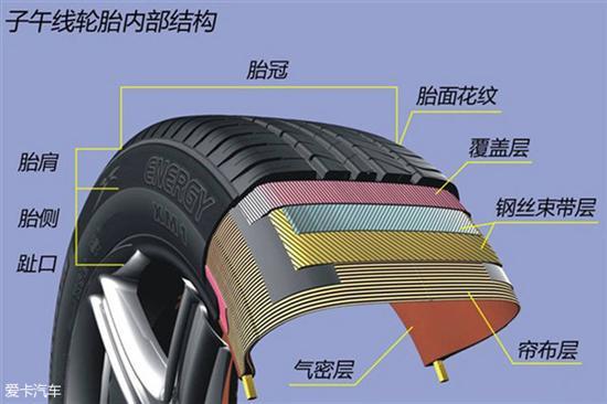 子午线轮胎的内部结构