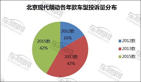 北京现代朗动发动机异响分析报告