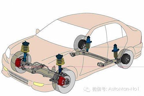 悬架在汽车底盘安放位置的示意图