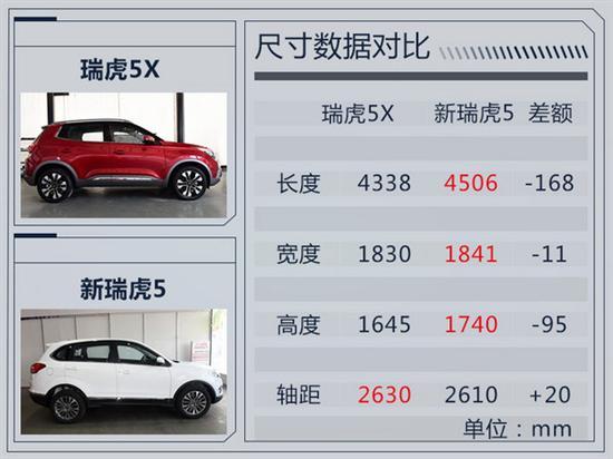 奇瑞全新SUV瑞虎5X信息曝光 将于10月上市高清图片