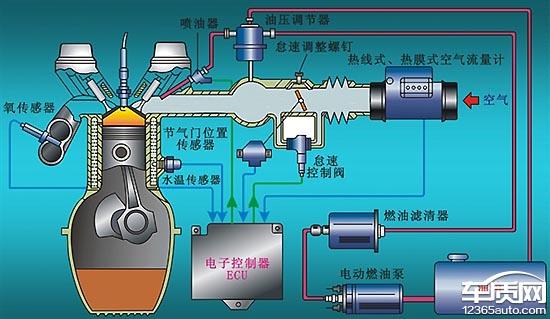 随着发动机技术的不断进步,如今发动机电路系统要远比以上示意图复杂的多,而控制单元及各传感器信号是否正常,则会影响到发动机的正常工作。从投诉案例来看,影响车辆正常启动的故障点有控制单元损坏、水温传感器故障、空气流量计故障、曲轴位置传感器故障等。虽然电路系统较为复杂,但各品牌4S店都配有原厂故障诊断仪,可以通过电脑直接读取到相应故障码,并配有整车维修线路图,以便缩小检修范围及周期。就现阶段而言,这也是4S店区别于其它修理厂的最大优势之一。