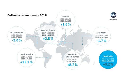 大众在华销量下滑 但仍占其全球销量近50%