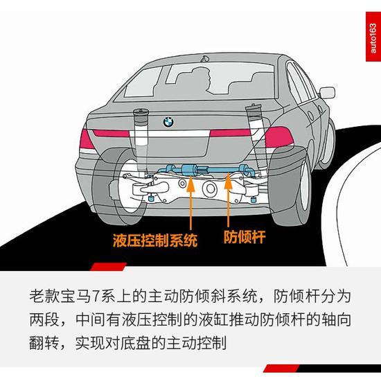 48V电源技术是现今最火的汽车技术之一,它不但可以参加车辆的驱动和回收能量,还能控制汽车的底盘,比如保时捷最新的主动防倾杆就是48V电源技术下的蛋。  防倾杆是个啥玩意? 位于两轮之间,控制车轮的相对运动 防倾杆也叫横向稳定杆,它位于两个同轴的车轮之间,主要是抑制两个车轮的相对运动,实现更好的车轮动态性能。  普通防倾杆的设定是固定的,无法根据路况来改变,所以工程师们搞出了主动防倾斜技术,通过车身传感器检测车辆的动态情况,在弯道中利用悬挂防倾杆中的作动机构抑制车身的倾斜,实现更快速通过弯道;或者在起伏路况
