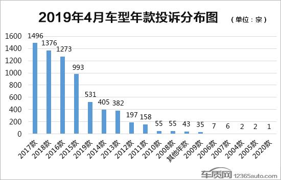 2019排行车_不止传统豪华品牌2019上海车展新能源车排行榜