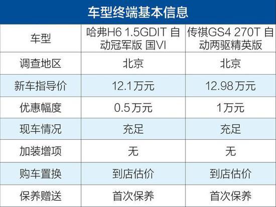 亚博总网登录凭啥月销量多卖1万台 哈弗H6对比传祺GS4