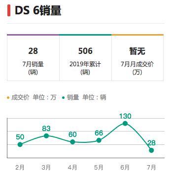 7月仅卖120辆 DS在华好像消极浪漫主义