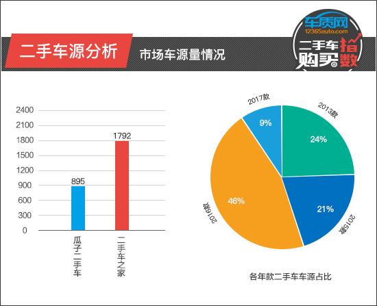 二手车购买指数:东风悦达起亚K3