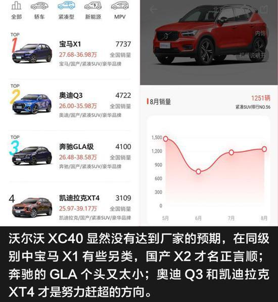 顶配动力源自XC90 单车导购沃尔沃XC40