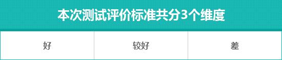 2019款广汽本田缤智日常实用性测试报告