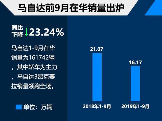 马自达前9月在华销量超16万 轿车