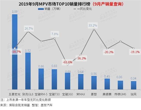 2019累计跌幅排行榜_全球新能源汽车销量排名 2019年1 10月