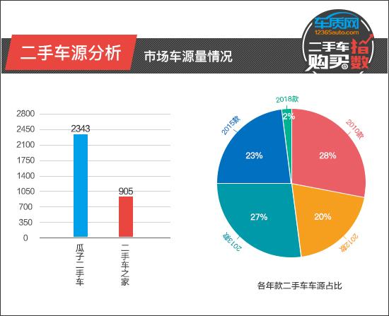 二手车购买指数 :北京现代ix35