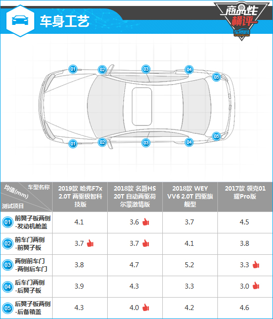 四款自主�o��型SUV制造工�商品性�M�u