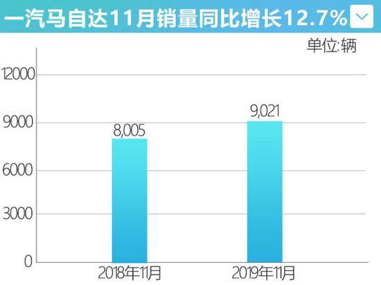 一汽马自达11月销量增12.7% 阿特兹增27%