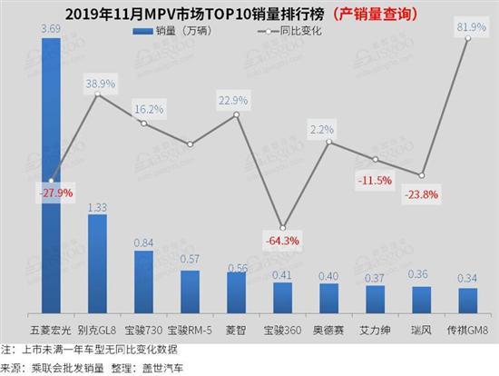 2019年11月汽車銷量排行榜:軒逸突破5萬輛