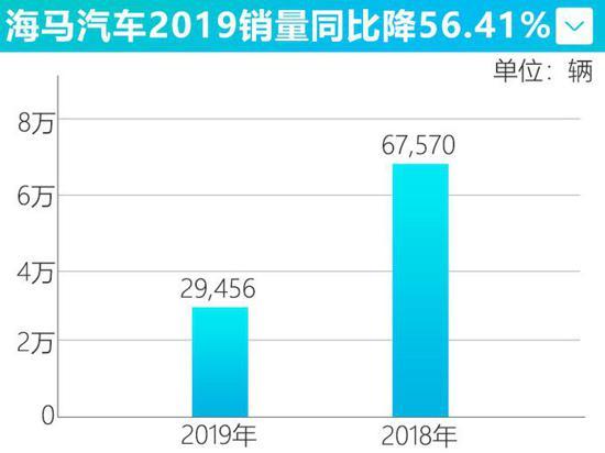 海马汽车2019年大降56.41% 产量减少52.06%