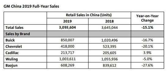 通用汽车2019年在中国销量下滑15%