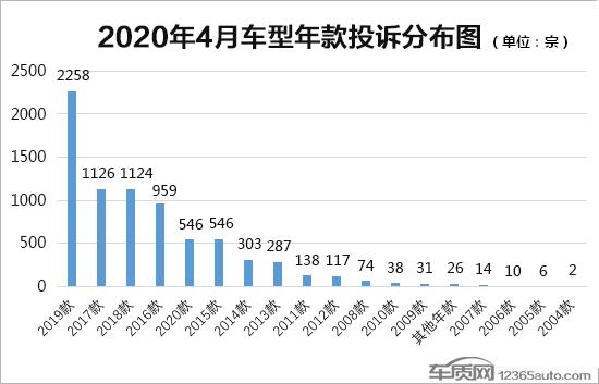2020新车排行榜_2020年4月国内汽车投诉排行及分析报告