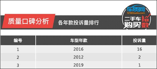 二手车购买指数:东风本田艾力绅
