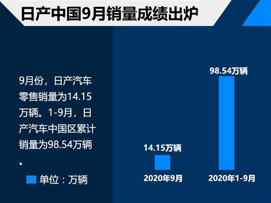 日产中国售14.15万 九月合资品牌