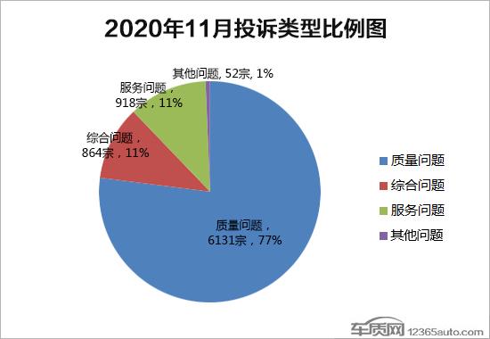 2020年11月国内汽车质量投诉排行榜及分析报告