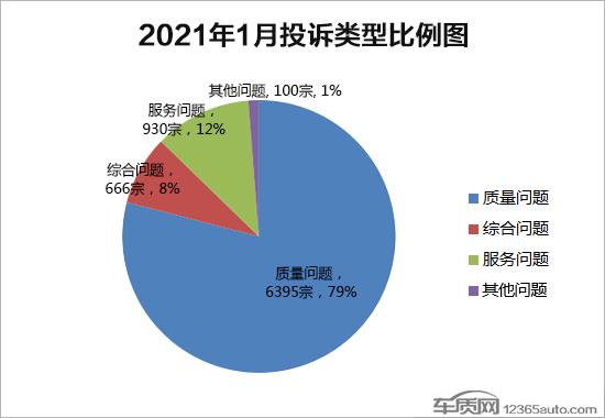 2021年1月国内汽车投诉排行榜及分析报告
