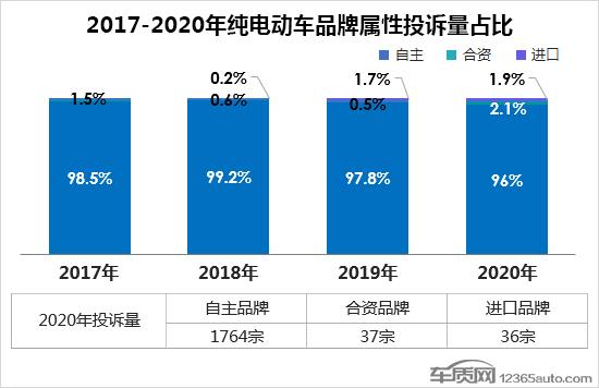 2020年度国内纯电动车型投诉排行榜 众泰E200第一