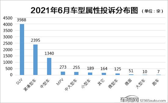 2021年6月国内汽车投诉排行及分析报告