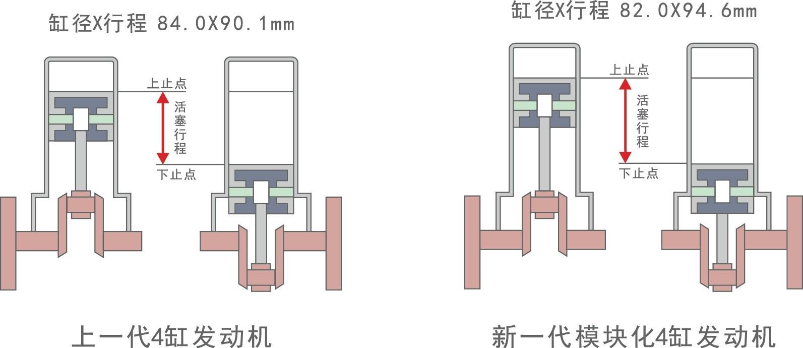 长冲程运动更有力,相比于之前打快拳的上代发动机,新发动机的扭矩有了明显提升,对于驾驶者来说,在第一脚油里就能感觉到。我们以欧洲版本的F30 320i为例(国产发动机参数以未来厂家公布的数据为准),发动机从1350rpm就能爆发出290Nm的最大扭矩,比上一代多了20Nm,这几乎是市面上最早能爆发出最大扭矩的2.