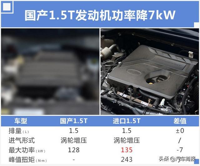 福特新福克斯售价_福特新福克斯将换国产1.5T发动机 售价有望小幅下调论坛 - 车质网